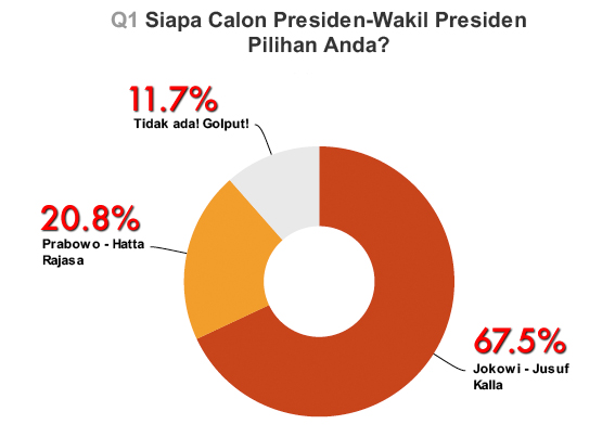 Survey Presiden RI 2014