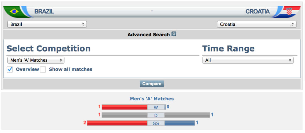 FIFA Match Database: Brazil vs Kroasia