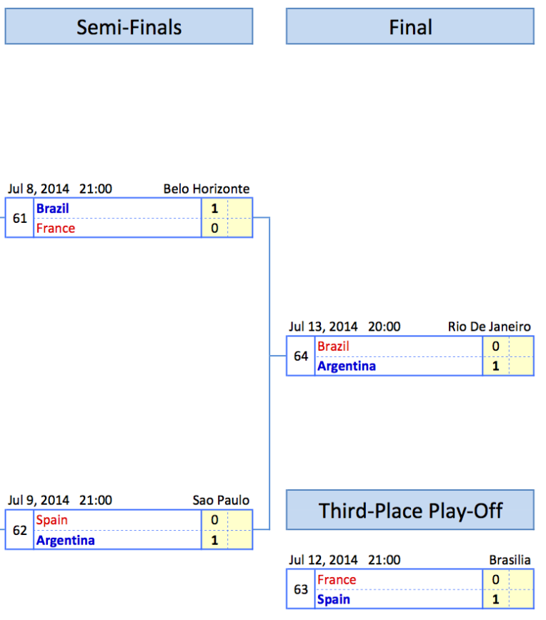 Semifinal dan Final