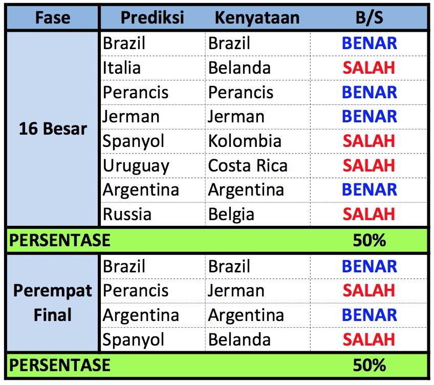 Prediksi vs Kenyataan Babak 16 Besar dan Perempat Final
