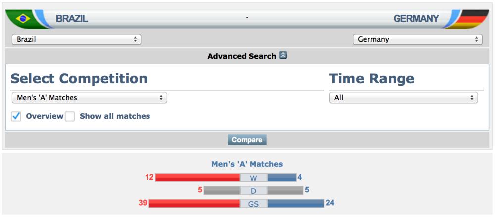 Brazil vs Germany Fifa Match Database