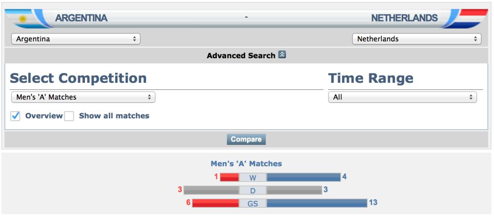 Argentina vs Belanda FIFA Match Database