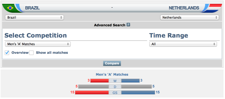 Brazil vs Belanda FIFA Match Database