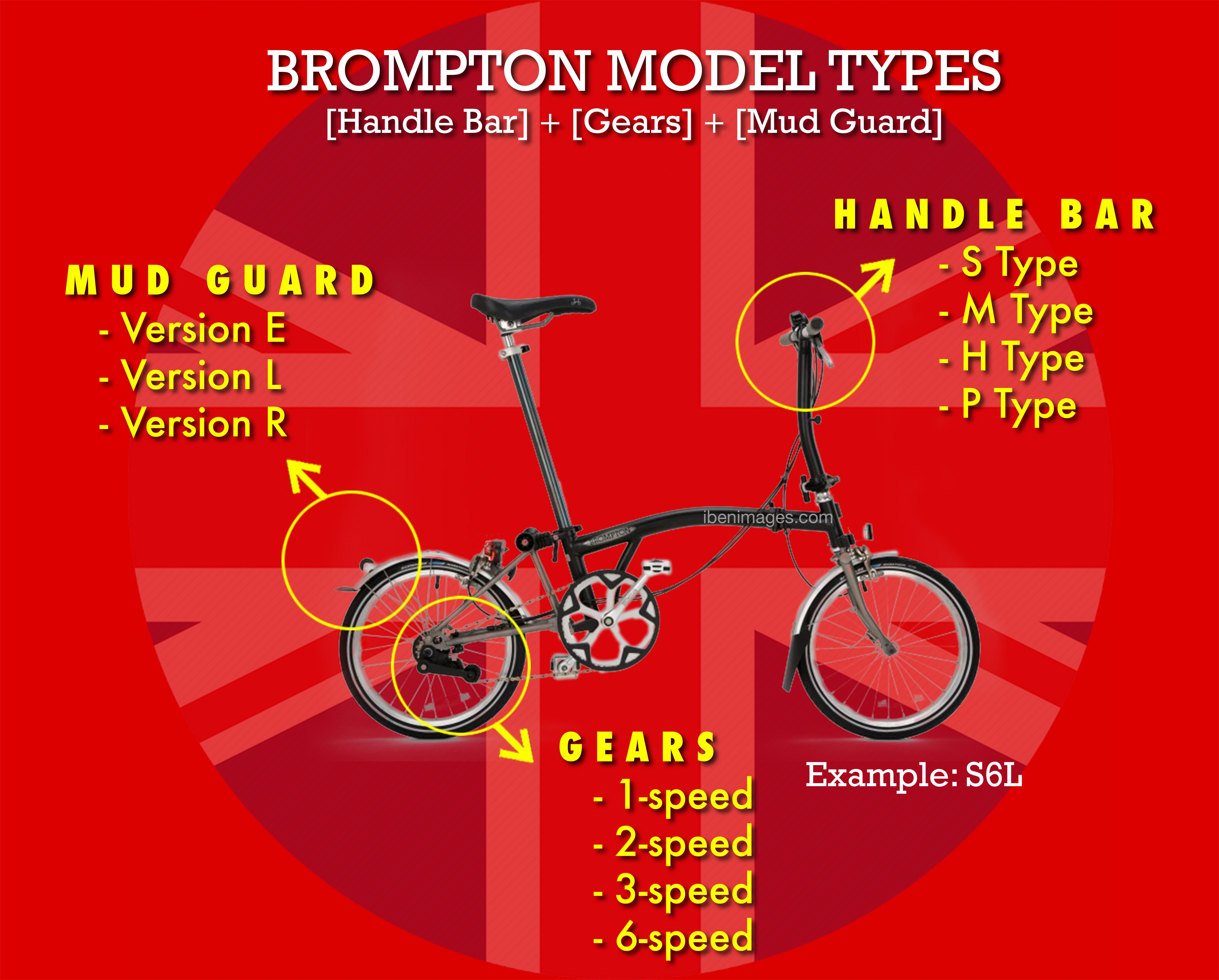 Brompton Model Explanation